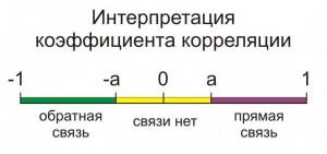 Интерпретация коэффициента корреляции