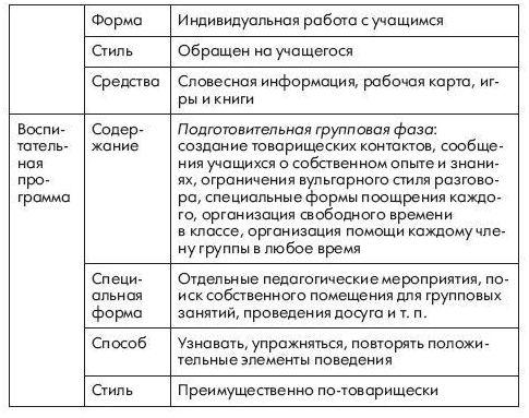 Психологическая Коррекционная Программа