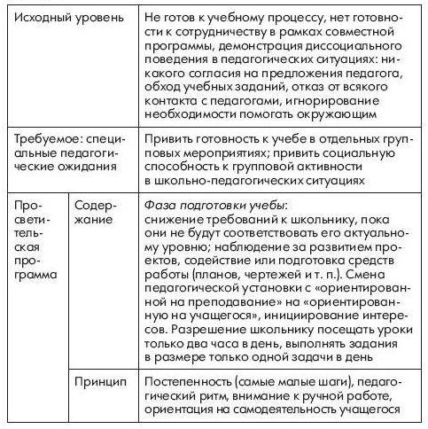 korrektsiya-defektov-vospitaniya