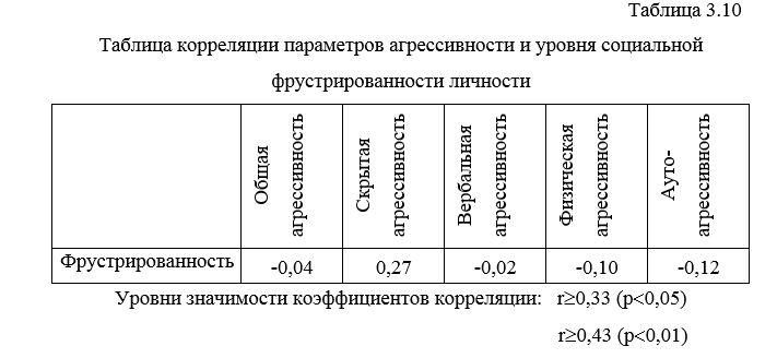 agressiya-i-socialnaya-frustrirovannost