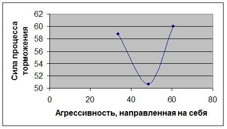 autoagressiya-i-tormozheniye