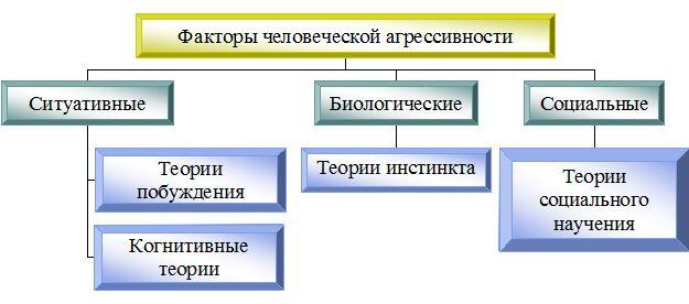 faktory-agressivnosti