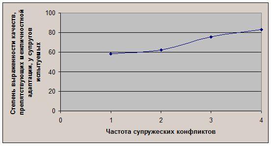 черты характера и частота конфликтов