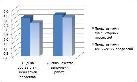 дополнения график