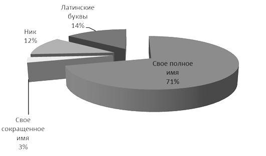 """Рис.1. Распределение используемых имен для аккаунтов """"ВКонтакте"""""""