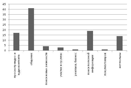 """Рис.16. График к вопросу 11:  """"Какую пользу Вы видите для себя в использовании социальной сети?"""""""