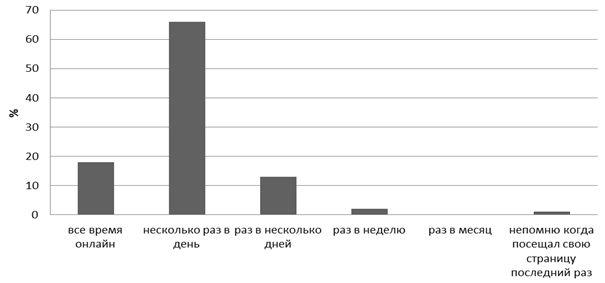 Частота посещения ВКонтакте