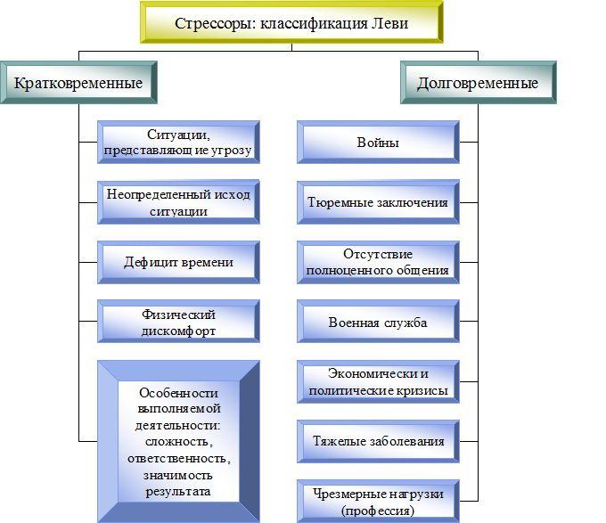 Классификация стрессоров