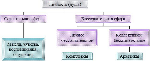 struktura-lichnosti-yung