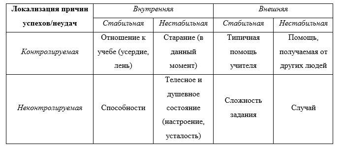 Модель каузальной атрибуции Вайнера