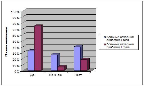 Психологические факторы в этиологии сахарного диабета первого и второго типа