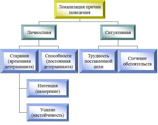 Теоретическая модель каузальной атрибуции Хайдера