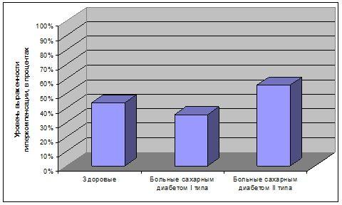 Уровень гиперкомпенсации у больных сахарным диабетом I и II типа и у здоровых