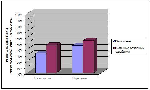 Уровень защитных механизмов вытеснения и отрицания у больных сахарным диабетом первого и второго типа