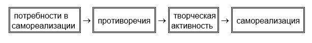 Структура и механизм самореализации