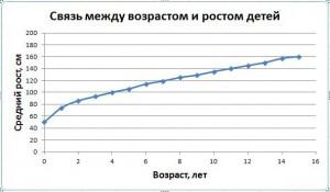 Пример для статьи о корреляционном анализе