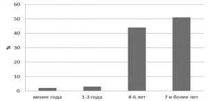 Продолжительность использования социальной сети