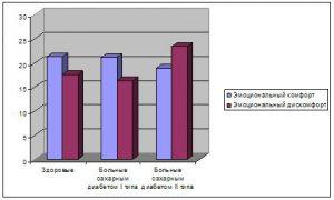 Эмоциональный комфорт и дискомфорт больных сахарным диабетом 1 и 2 типов